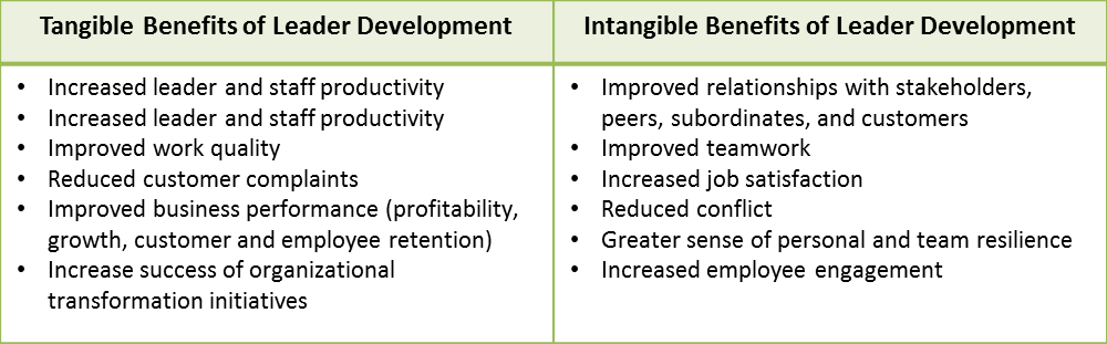 Benefits of Leader Development