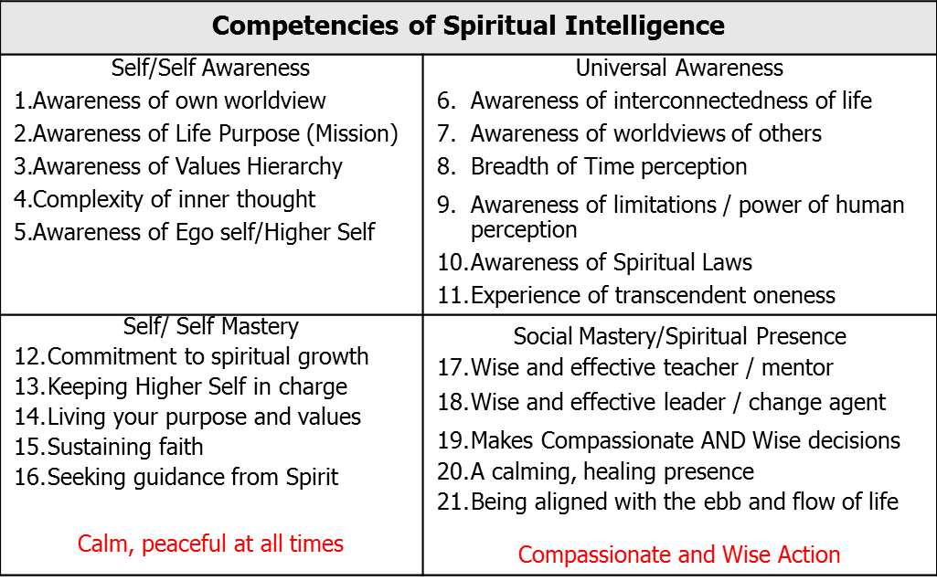 spiritual assessment Doing a culturally sensitive spiritual assessment: recognizing spiritual themes and using the hope questions physicians should use a practice tool to make a culturally sensitive spiritual assessment in order to address the spiritual needs of patients.