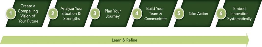 Innovative Leadership Development Process
