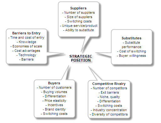 Refining strategy and aligning organization metcalf for 5 porter forces model