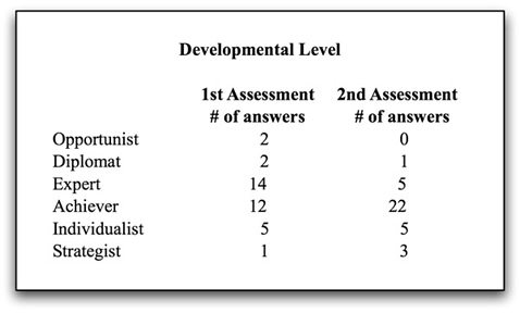 Developmentmental Level Assessment chart