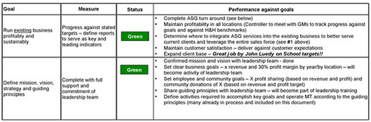 Organization Transformation performance chart