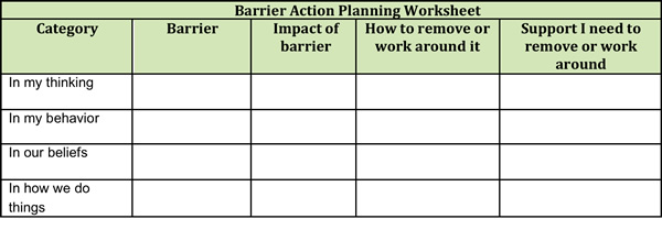Organization Transformation Barrier List