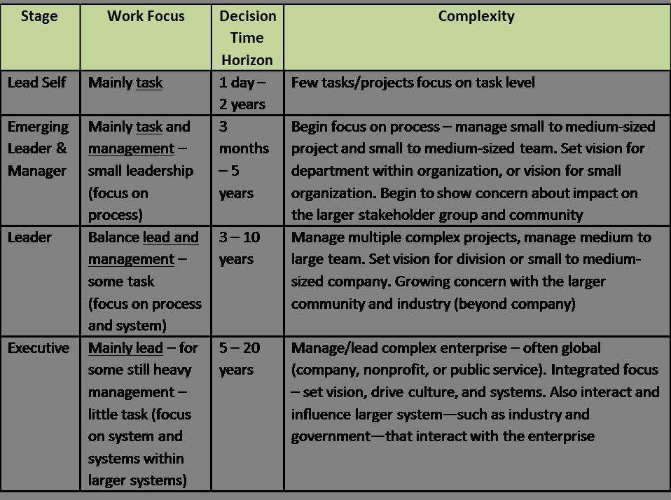 Innovative Leadership Development Program Selection Guide
