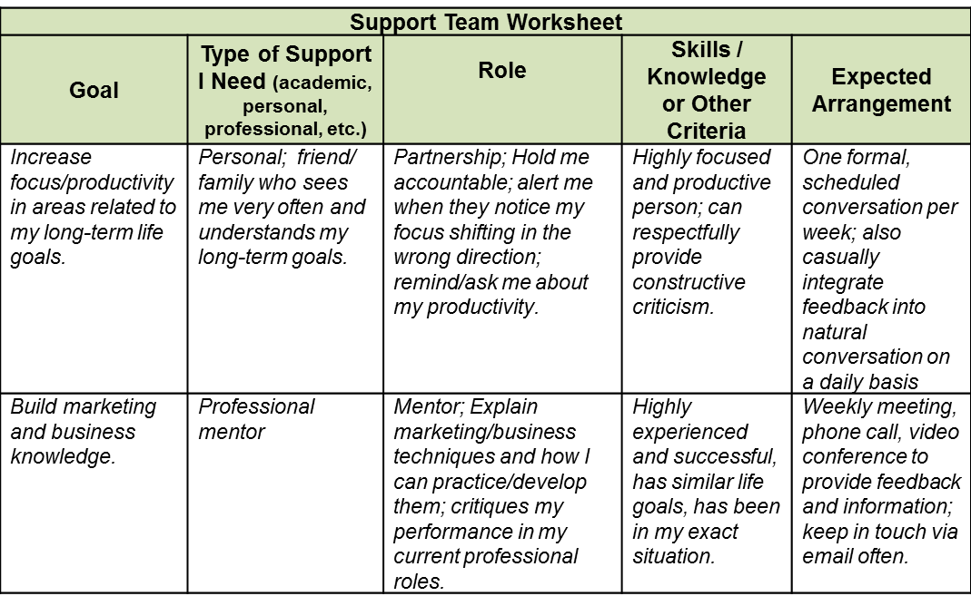 Eric Support Worksheet