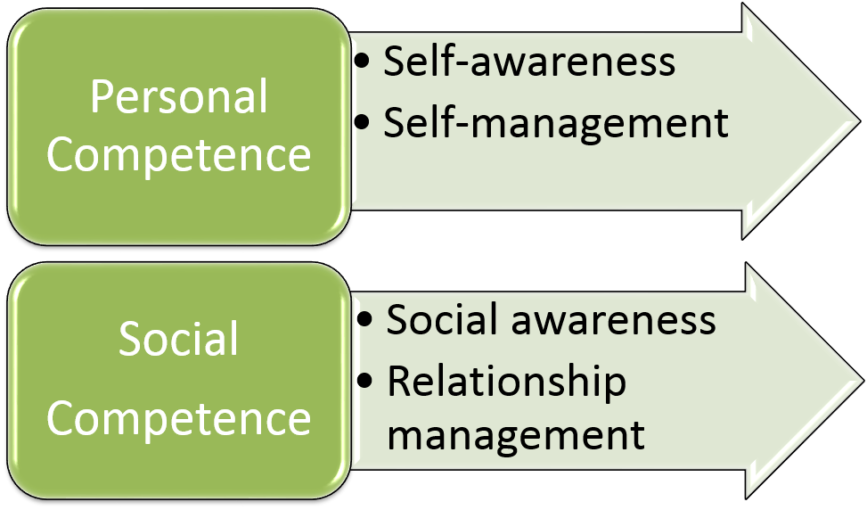 emotional intelligence and locus of control Title the relationship between emotional intelligence and satisfaction with life after controlling for self-esteem, depression, and locus of control among community college students.