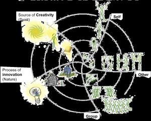 Vibrant Organizations - Ecosynomics Framework