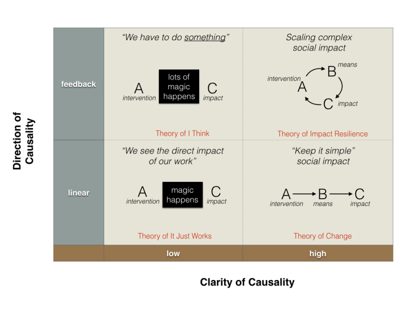 Impact Resilience