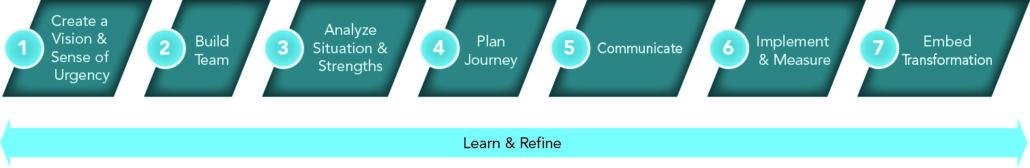 Innovative Leadership Organization Transformation Process